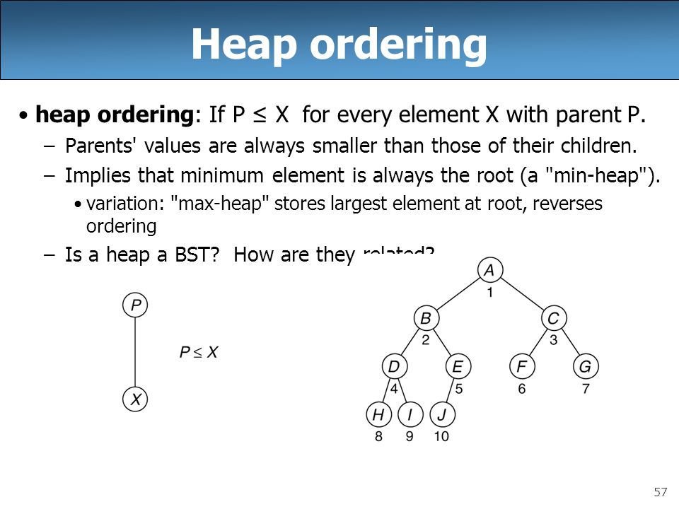 57 Heap ordering heap ordering: If P ≤ X for every element X with parent P.