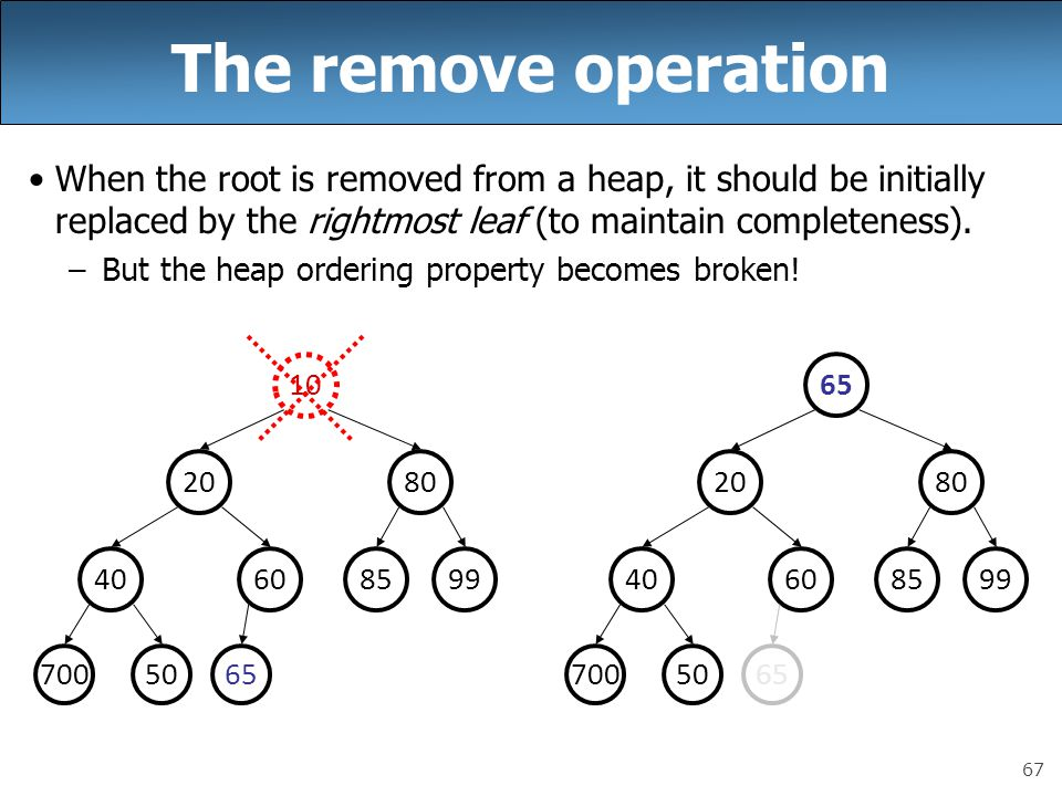 67 The remove operation When the root is removed from a heap, it should be initially replaced by the rightmost leaf (to maintain completeness).