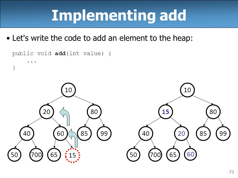 73 Implementing add Let's write the code to add an element to the heap: public void add(int value) {... } 996040 8020 10 50700 85 65 15 992040 8015 10