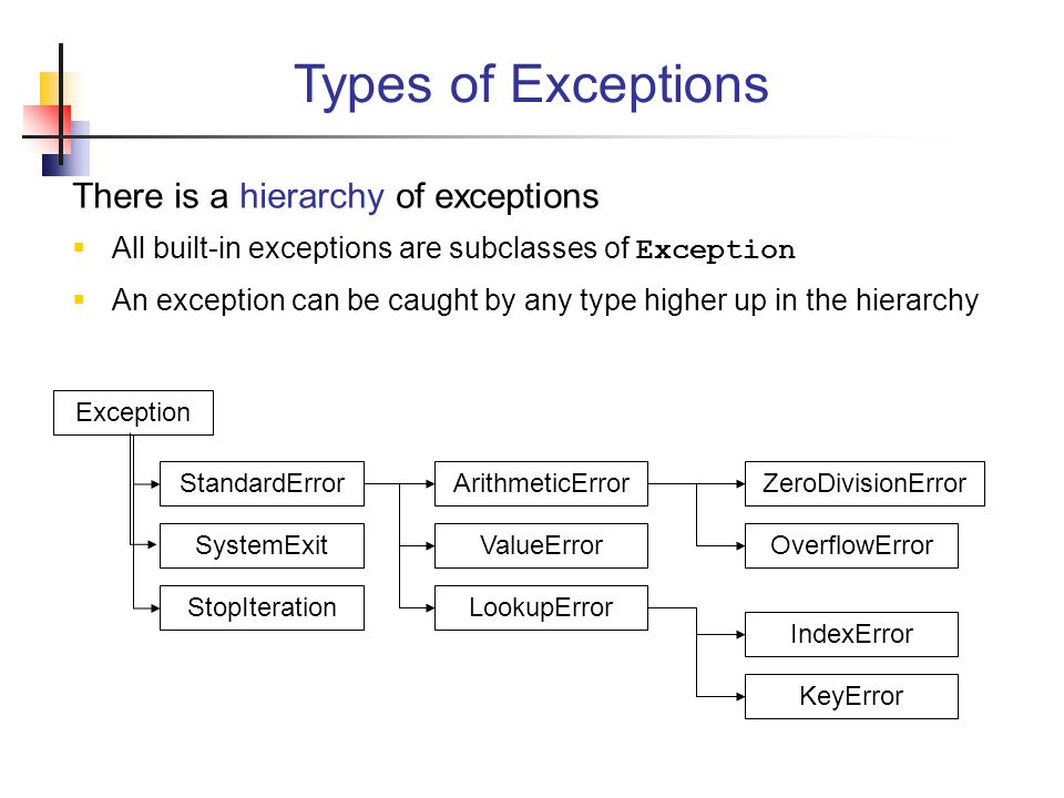 There is a hierarchy of exceptions  All built-in exceptions are subclasses of Exception  An exception can be caught by any type higher up in the hierarchy Types of Exceptions Exception StandardError StopIteration SystemExit ArithmeticError LookupError ValueError IndexError KeyError OverflowError ZeroDivisionError