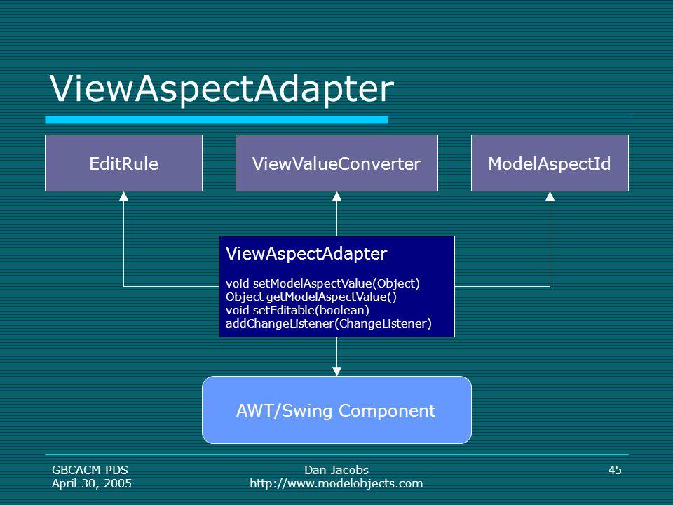 GBCACM PDS April 30, 2005 Dan Jacobs http://www.modelobjects.com 45 ViewAspectAdapter void setModelAspectValue(Object) Object getModelAspectValue() void setEditable(boolean) addChangeListener(ChangeListener) EditRuleModelAspectIdViewValueConverter AWT/Swing Component