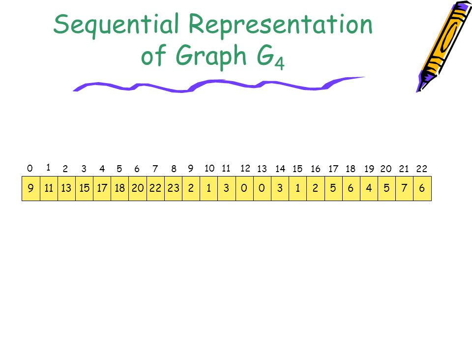 Sequential Representation of Graph G 4 9111315171820222321300312564576 0 1 23 4 5 6 7 8 9 10 11 12 13141516 17 1819202122