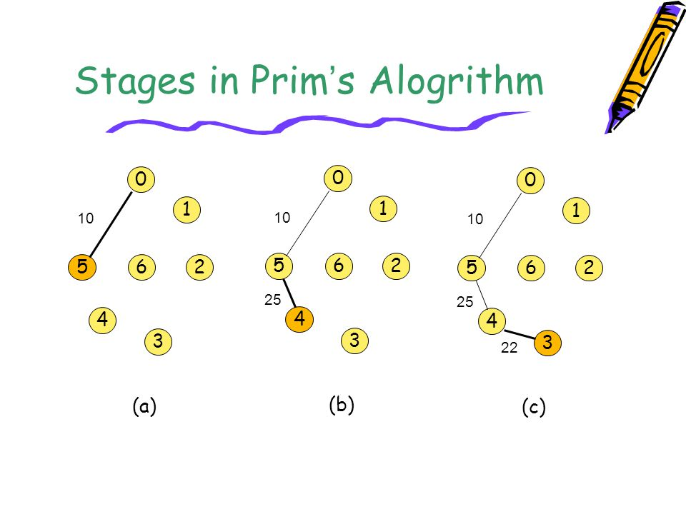 Stages in Prim ' s Alogrithm 0 5 1 6 4 3 2 (a) 10 0 5 1 6 4 3 2 (b) 10 25 0 5 1 6 4 3 2 (c) 10 25 22
