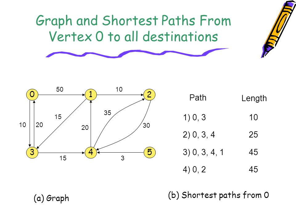 Graph and Shortest Paths From Vertex 0 to all destinations 0 34 1 2 5 10 20 50 15 20 10 35 30 3 15 Path Length 1) 0, 3 2) 0, 3, 4 3) 0, 3, 4, 1 4) 0,