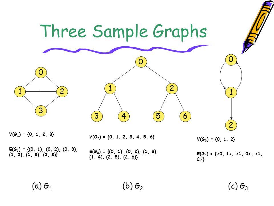 Orthogonal List Representation for G 3 0 1 20 100 0 0100 12 1200 head nodes (shown twice)