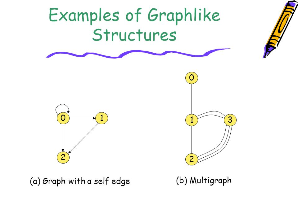 Examples of Graphlike Structures 0 2 1 1 2 3 0 (a) Graph with a self edge (b) Multigraph