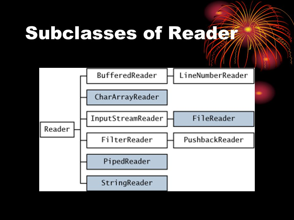 Subclasses of Reader