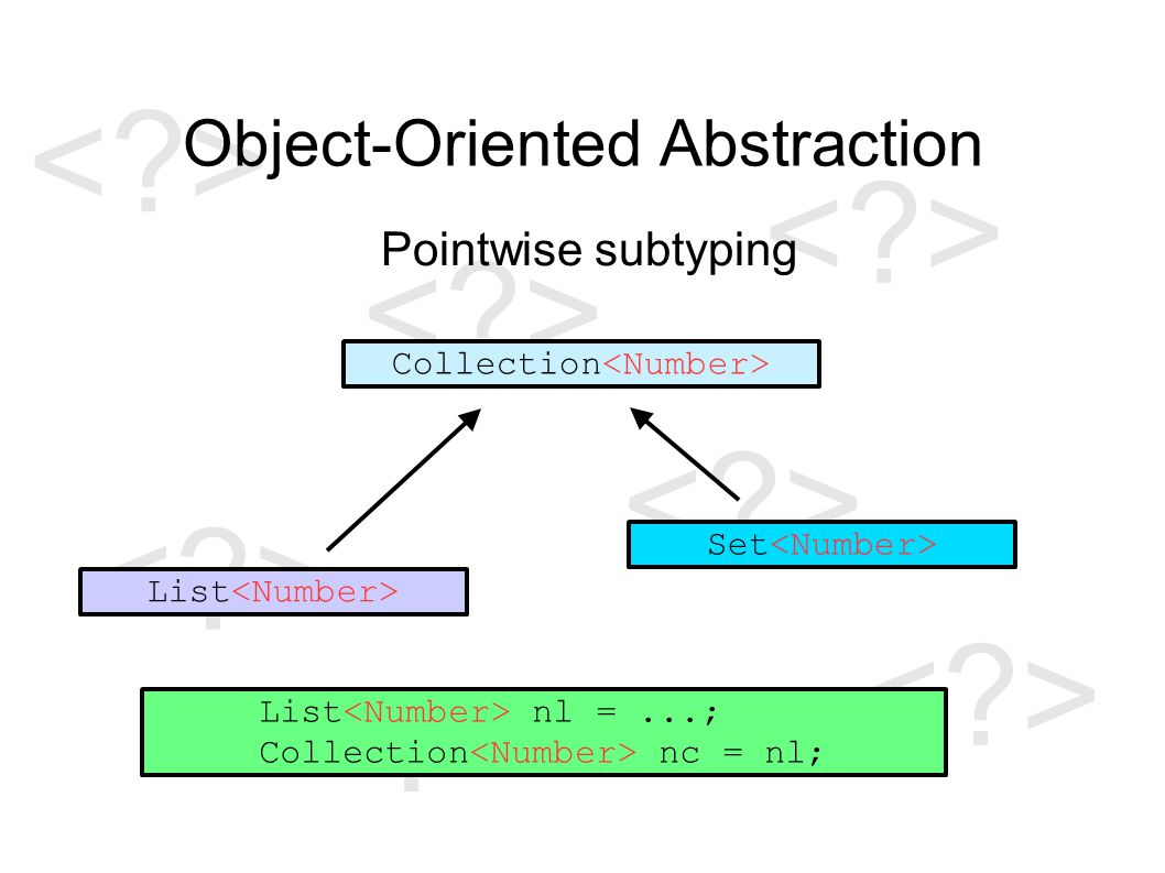Object-Oriented Abstraction Pointwise subtyping Collection List Set List nl =...; Collection nc = nl;