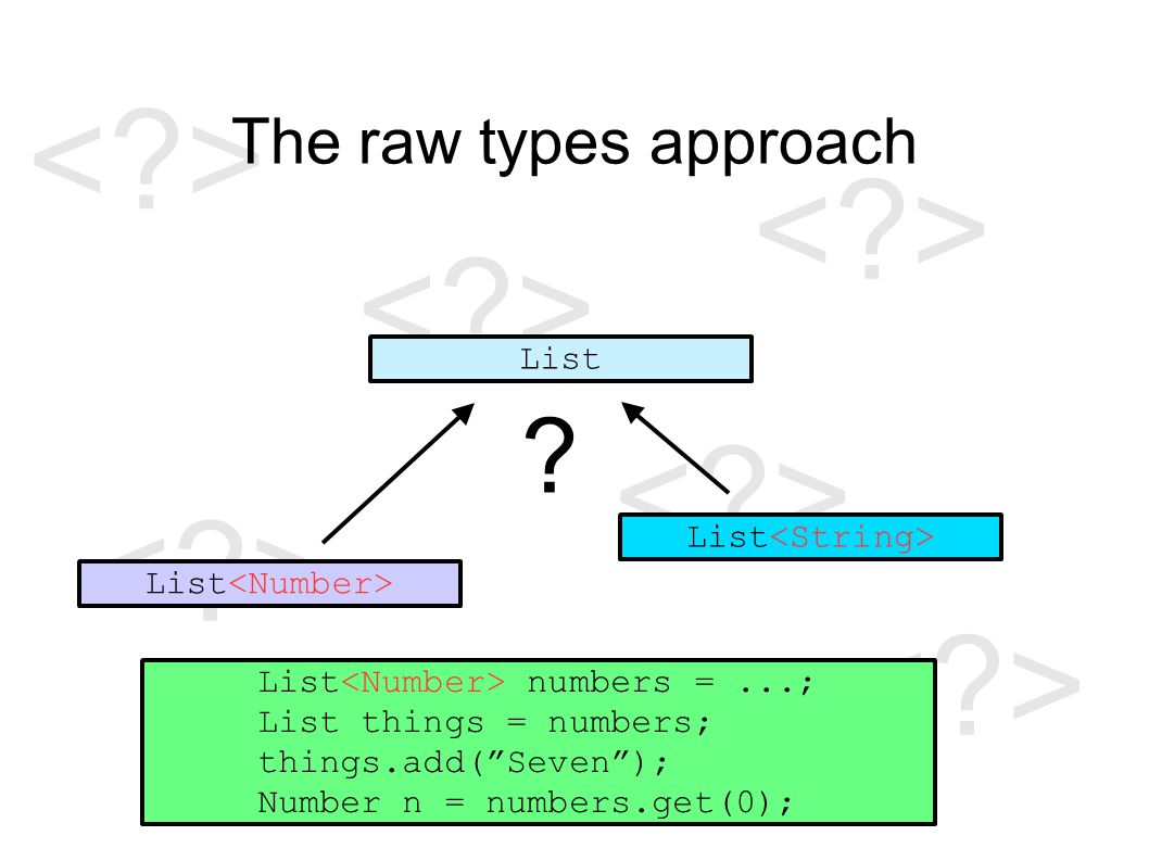 The raw types approach List List numbers =...; List things = numbers; things.add( Seven ); Number n = numbers.get(0);