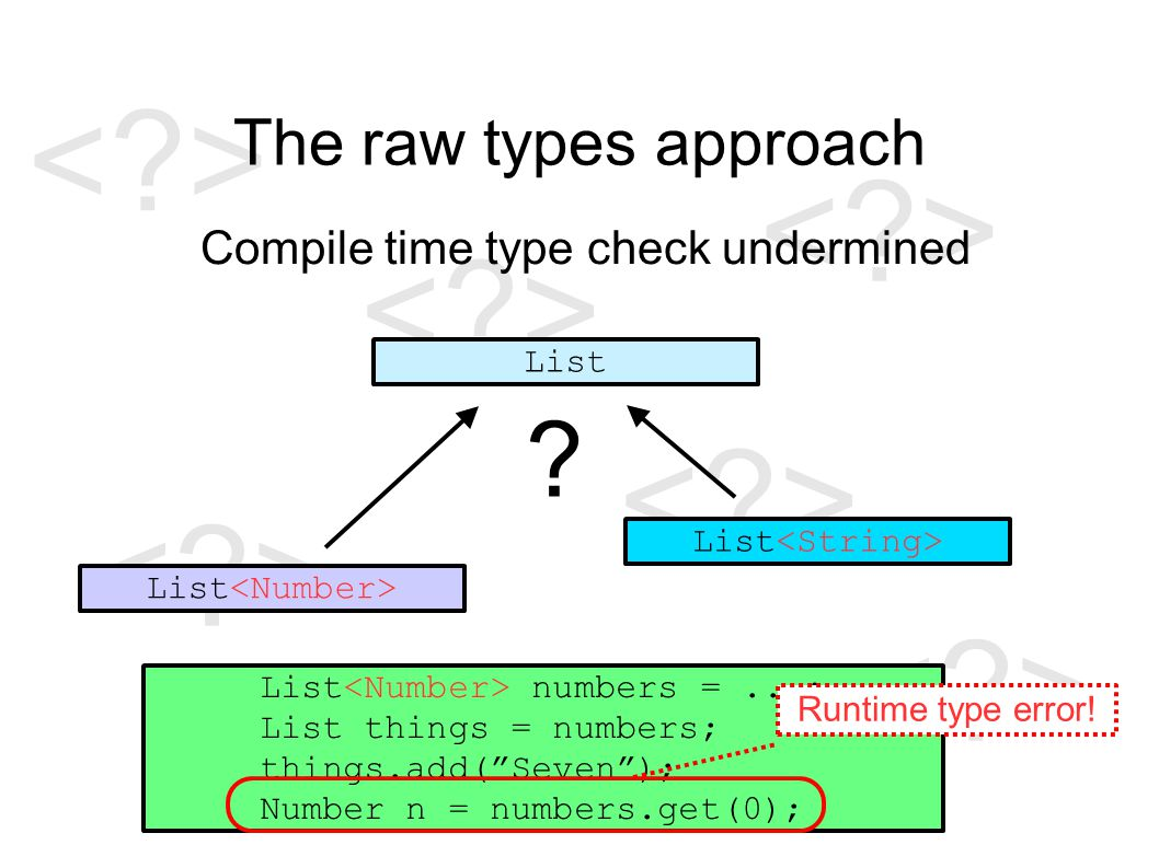 The raw types approach Compile time type check undermined List List numbers =...; List things = numbers; things.add( Seven ); Number n = numbers.get(0); Runtime type error.