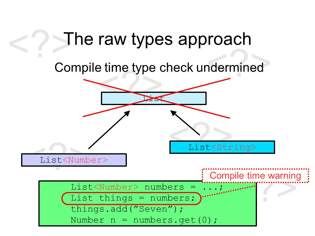 The raw types approach Compile time type check undermined List List numbers =...; List things = numbers; things.add( Seven ); Number n = numbers.get(0); Compile time warning