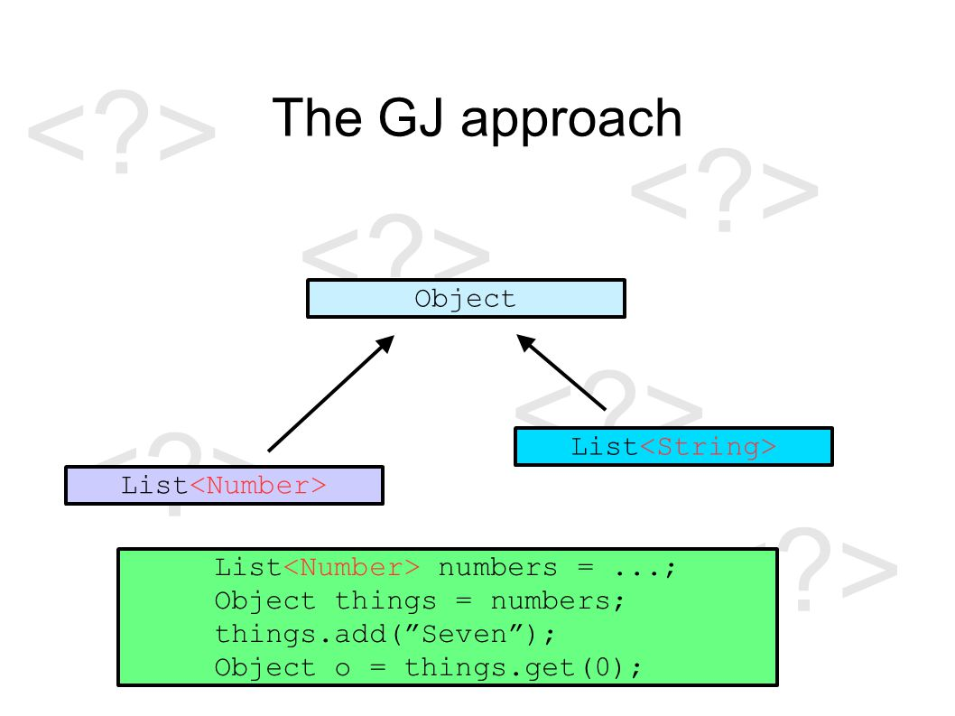 The GJ approach Object List List numbers =...; Object things = numbers; things.add( Seven ); Object o = things.get(0);