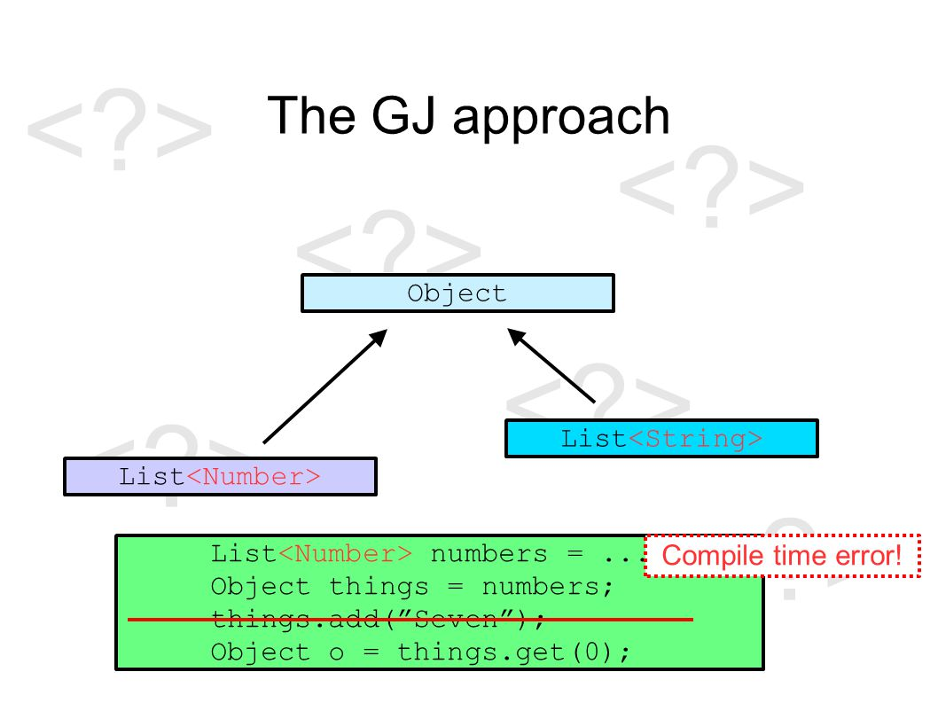 The GJ approach Object List List numbers =...; Object things = numbers; things.add( Seven ); Object o = things.get(0); Compile time error!