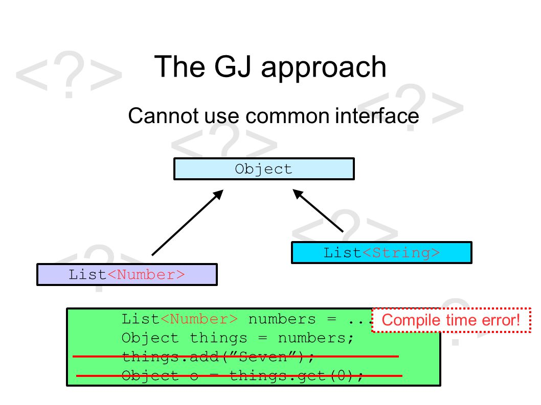 The GJ approach Cannot use common interface Object List List numbers =...; Object things = numbers; things.add( Seven ); Object o = things.get(0); Compile time error!