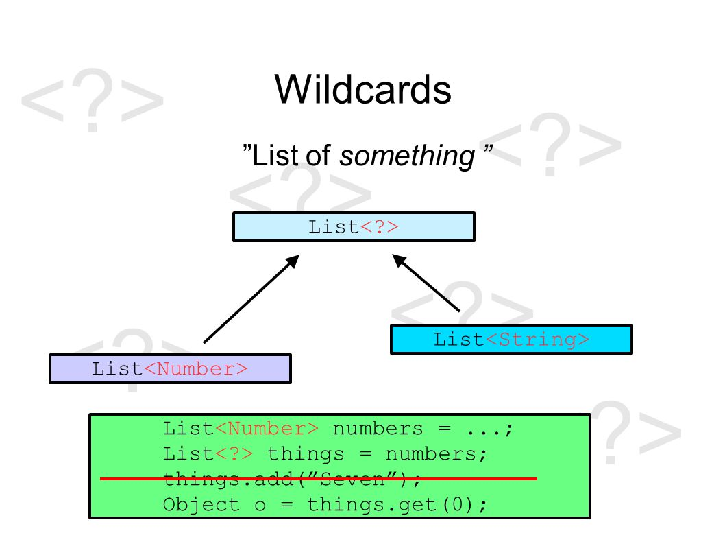 Wildcards List of something List List numbers =...; List things = numbers; things.add( Seven ); Object o = things.get(0);