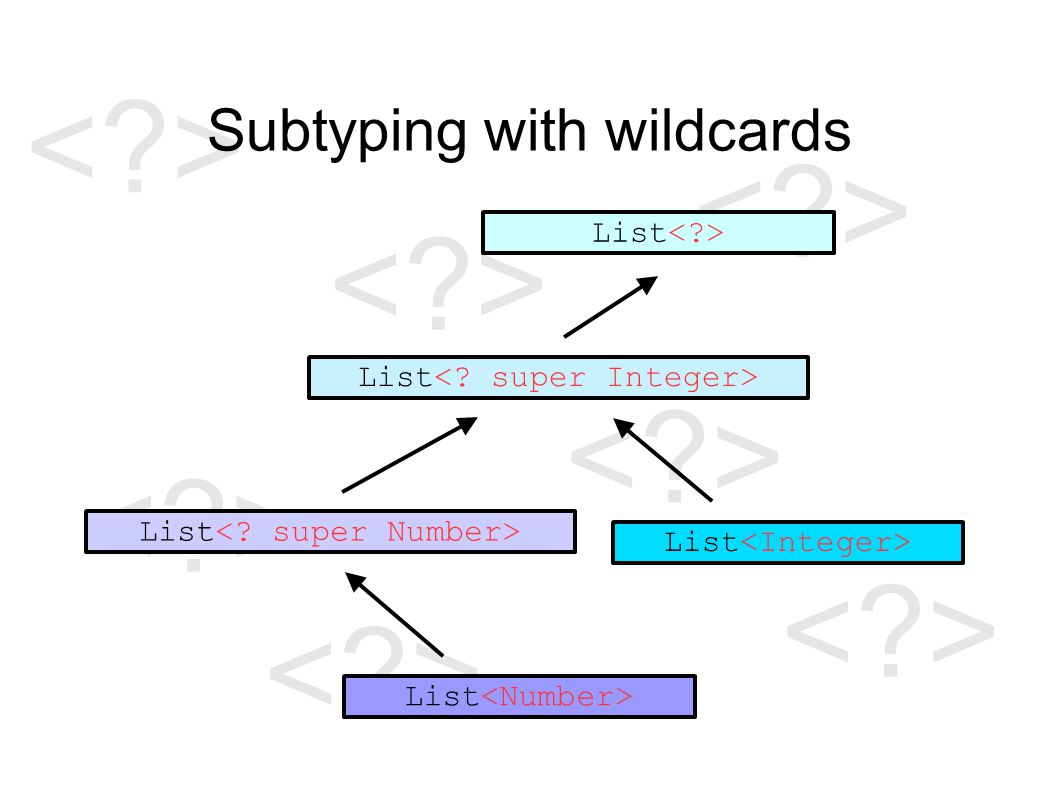 Subtyping with wildcards List
