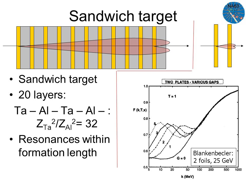 Sandwich target 20 layers: Ta – Al – Ta – Al – : Z Ta 2 /Z Al 2 = 32 Resonances within formation length Blankenbecler: 2 foils, 25 GeV