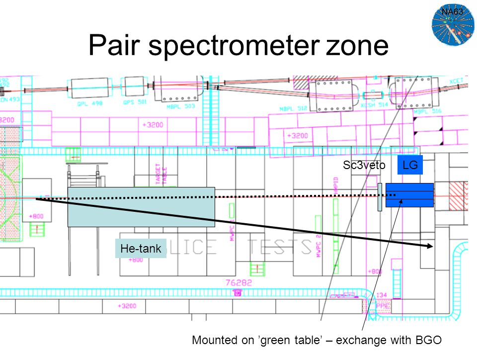 Pair spectrometer zone He-tank LG Mounted on 'green table' – exchange with BGO Sc3veto