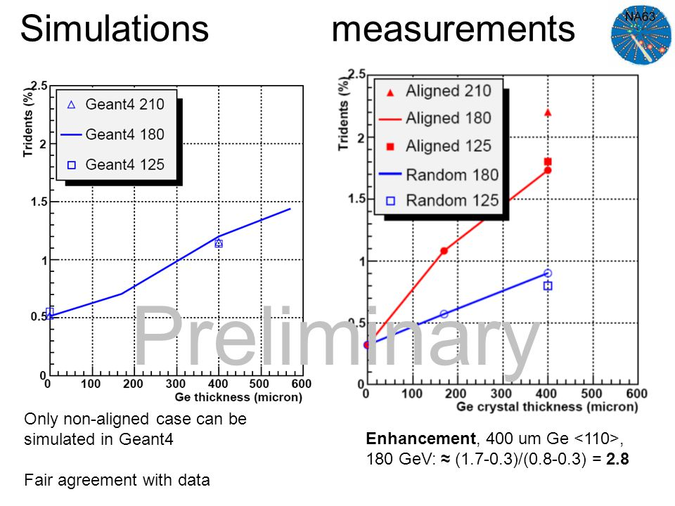 Simulations measurements Only non-aligned case can be simulated in Geant4 Fair agreement with data Enhancement, 400 um Ge, 180 GeV: ≈ (1.7-0.3)/(0.8-0.3) = 2.8 Preliminary