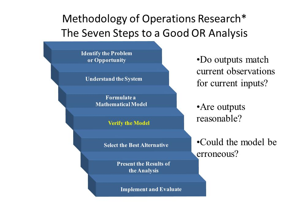 Methodology of Operations Research* The Seven Steps to a Good OR Analysis Identify the Problem or Opportunity Understand the System Formulate a Mathematical Model Verify the Model Select the Best Alternative Implement and Evaluate Present the Results of the Analysis Do outputs match current observations for current inputs.
