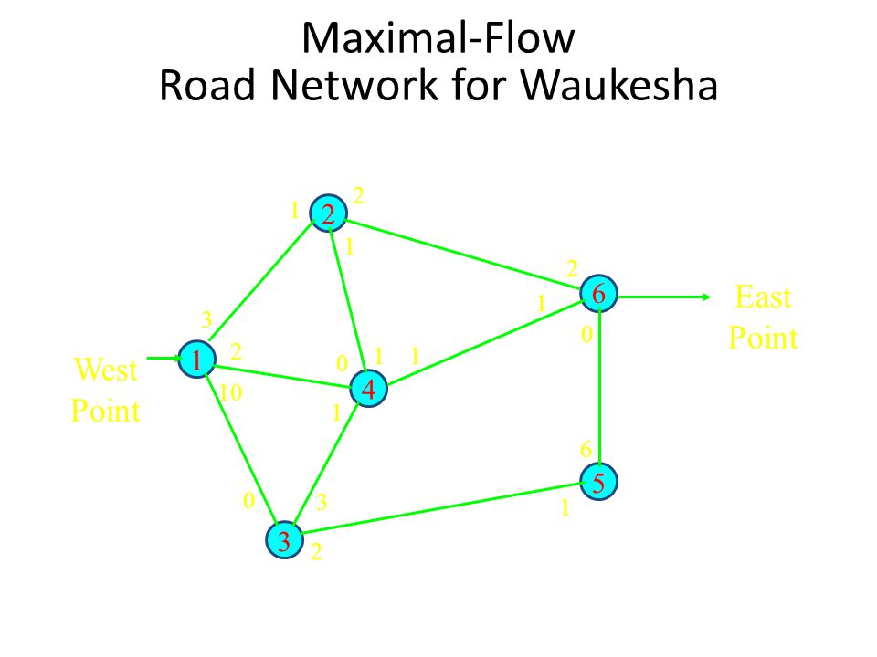 Maximal-Flow Road Network for Waukesha 1 2 4 3 5 6 1 2 1 11 1 2 0 6 1 2 3 0 10 2 3 0 1 East Point West Point