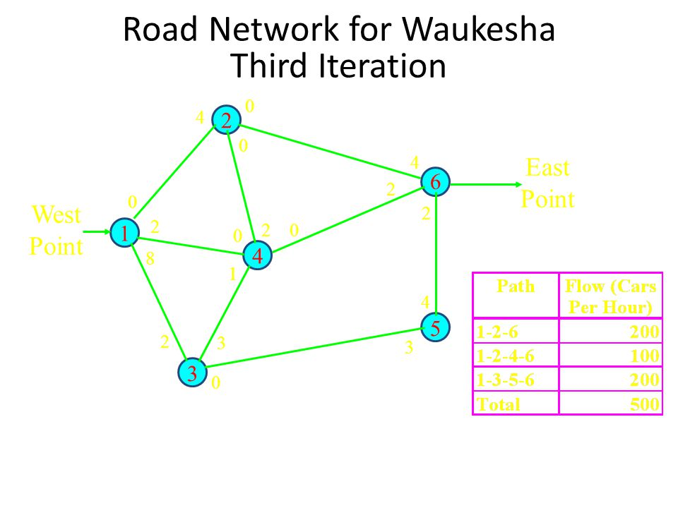 Road Network for Waukesha Third Iteration 1 2 4 3 5 6 4 0 0 20 2 4 2 4 3 0 3 2 8 2 0 0 1 East Point West Point