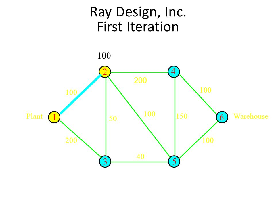 Ray Design, Inc. First Iteration 200 16 53 4 2 PlantWarehouse 100 150 100 40 50 200 100