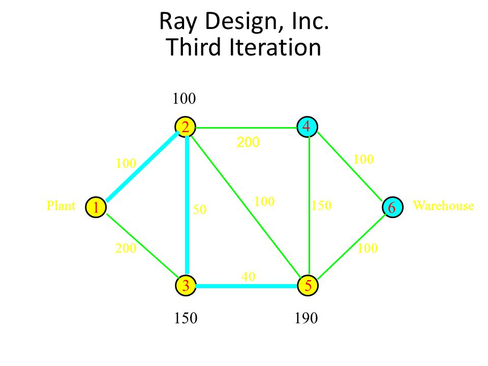 Ray Design, Inc. Third Iteration 200 16 53 4 2 PlantWarehouse 100 150 100 40 50 200 100 150190