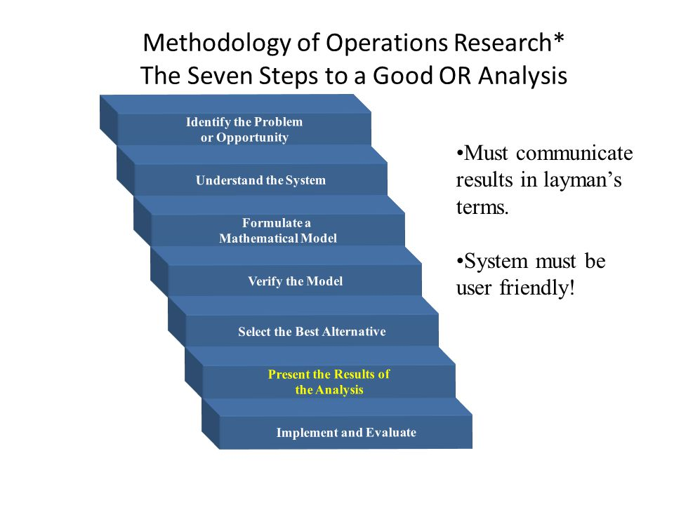 Methodology of Operations Research* The Seven Steps to a Good OR Analysis Identify the Problem or Opportunity Understand the System Formulate a Mathematical Model Verify the Model Select the Best Alternative Implement and Evaluate Present the Results of the Analysis Must communicate results in layman's terms.