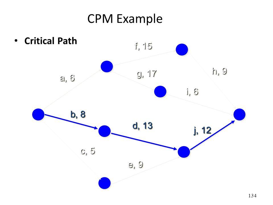 134 CPM Example Critical Path a, 6 f, 15 b, 8 c, 5 e, 9 d, 13 g, 17 h, 9 i, 6 j, 12