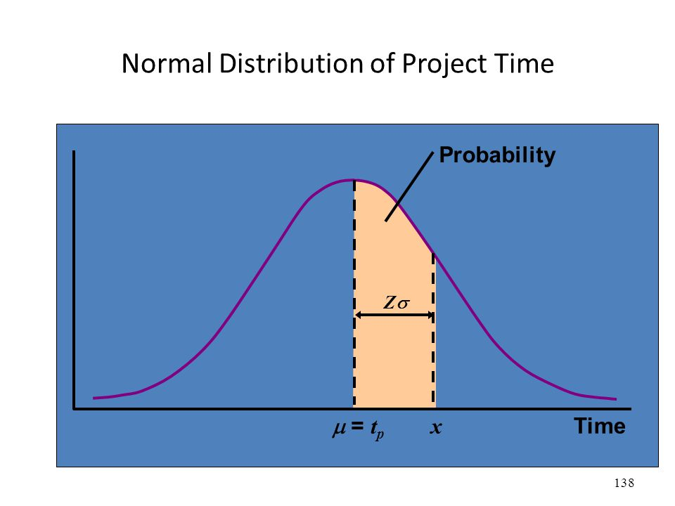 138 Normal Distribution of Project Time  = t p Time x ZZ Probability