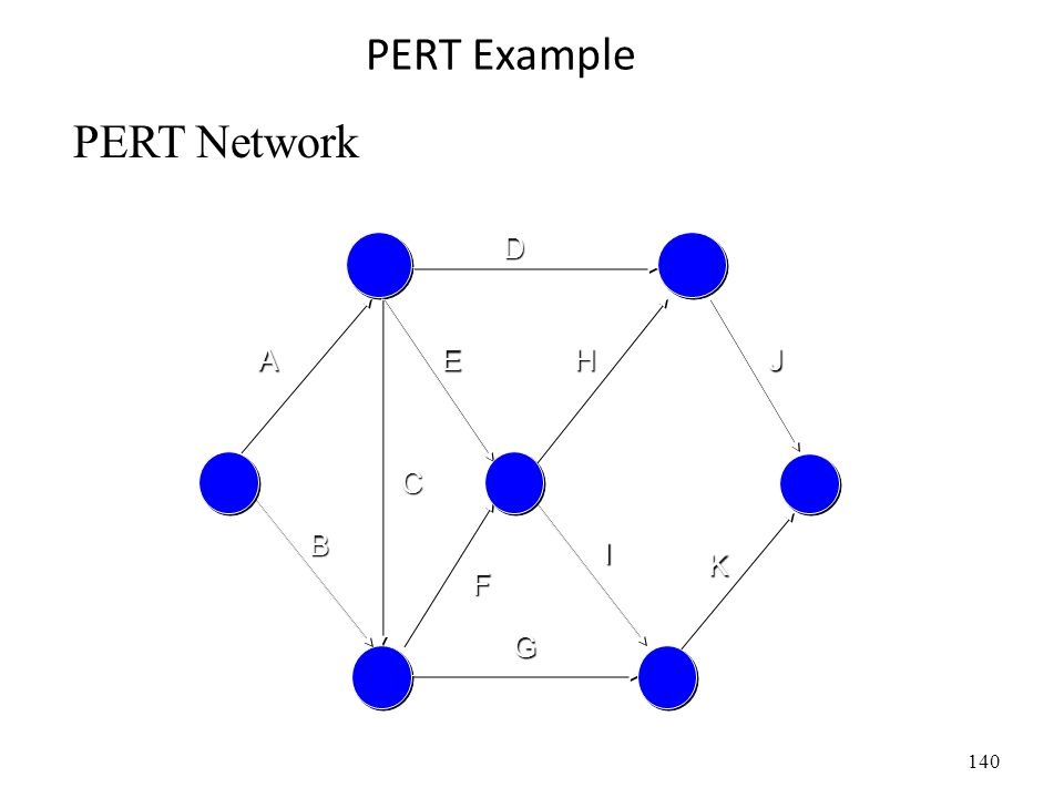 140 PERT Example A D C B F E G I H K J PERT Network