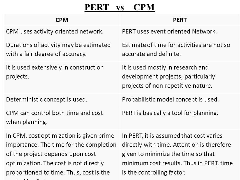 150 CPMPERT CPM uses activity oriented network.PERT uses event oriented Network.