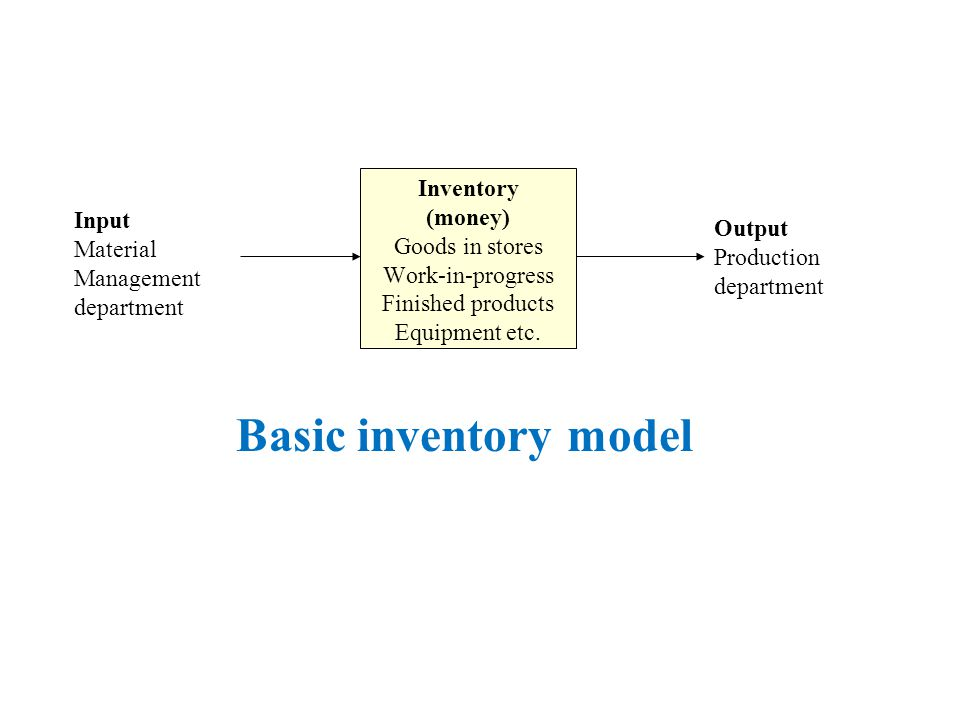 Input Material Management department Inventory (money) Goods in stores Work-in-progress Finished products Equipment etc.