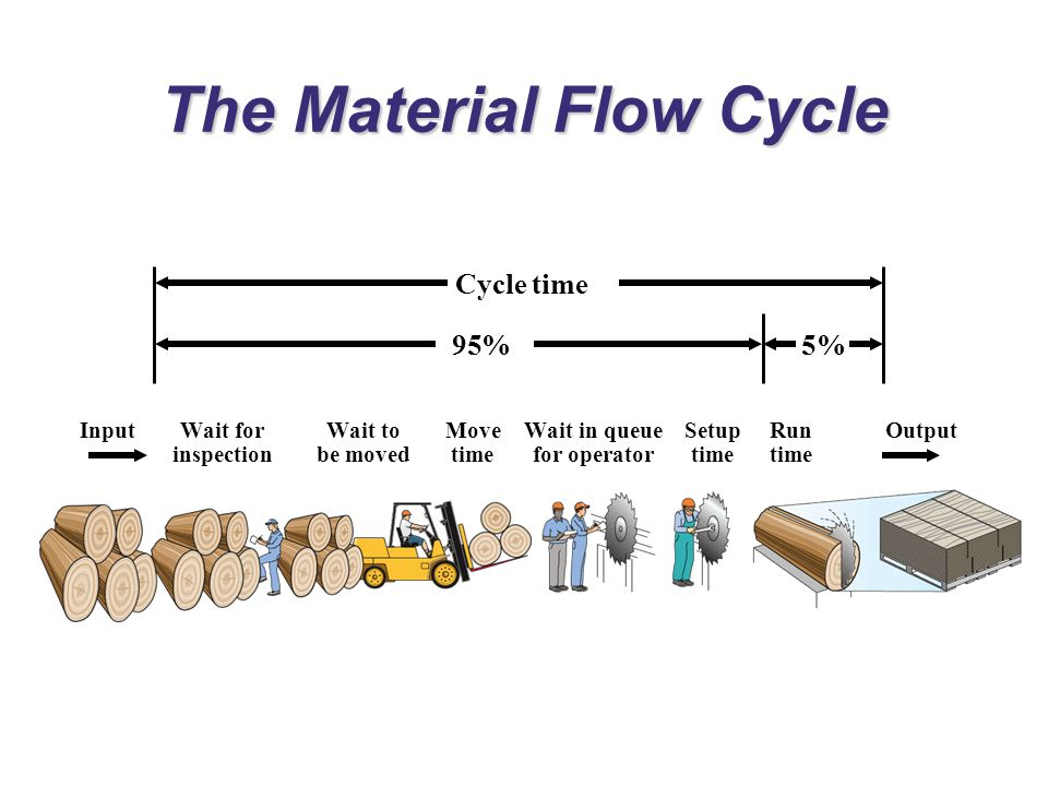 The Material Flow Cycle InputWait forWait toMoveWait in queueSetupRunOutput inspectionbe movedtimefor operatortimetime Cycle time 95%5%