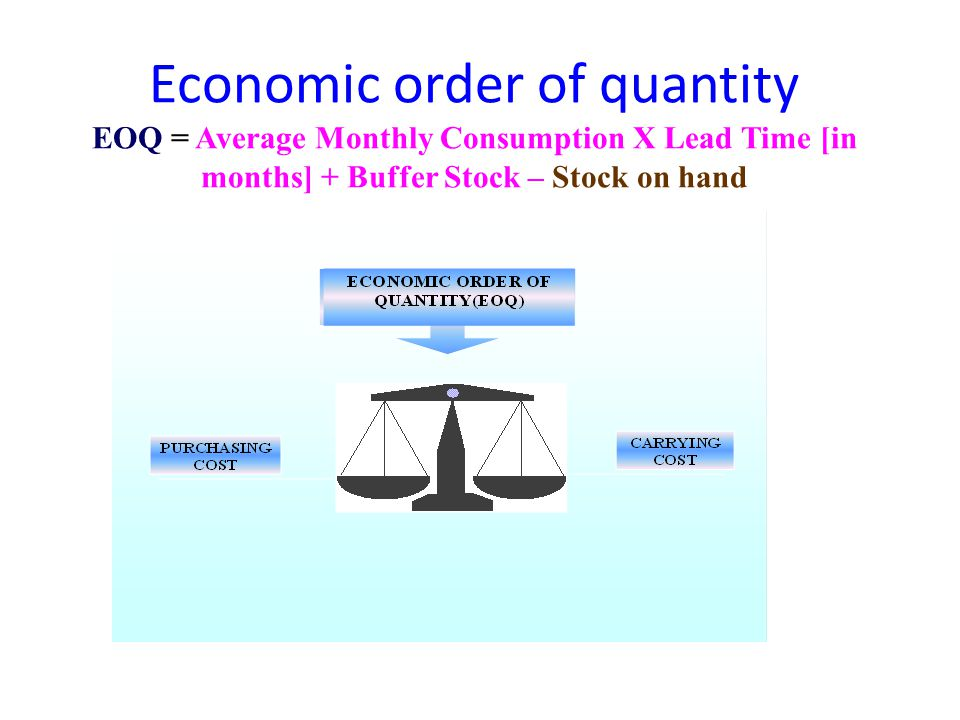 Economic order of quantity EOQ = Average Monthly Consumption X Lead Time [in months] + Buffer Stock – Stock on hand