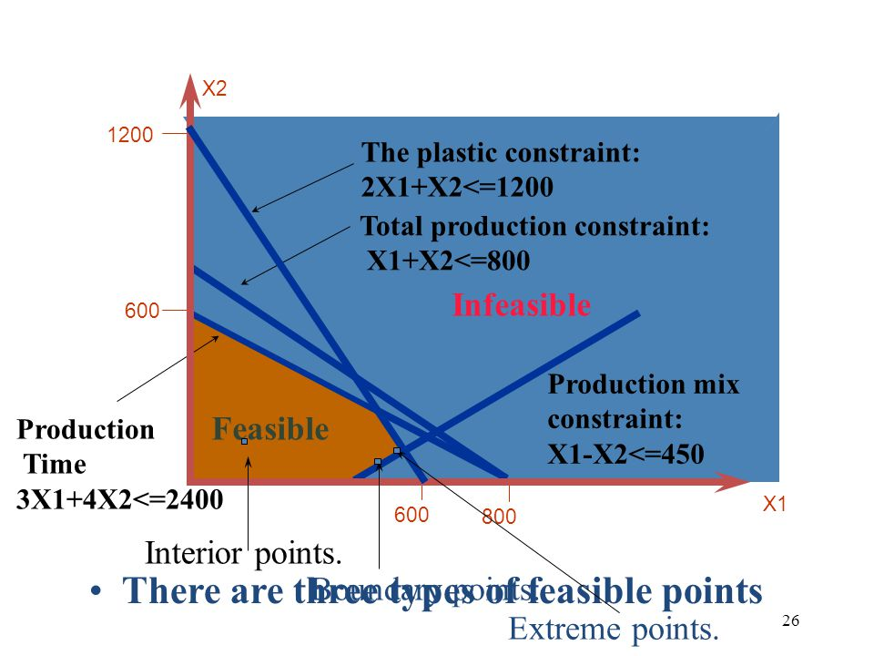 26 1200 600 The Plastic constraint Feasible The plastic constraint: 2X1+X2<=1200 X2 Infeasible Production Time 3X1+4X2<=2400 Total production constraint: X1+X2<=800 600 800 Production mix constraint: X1-X2<=450 There are three types of feasible points Interior points.