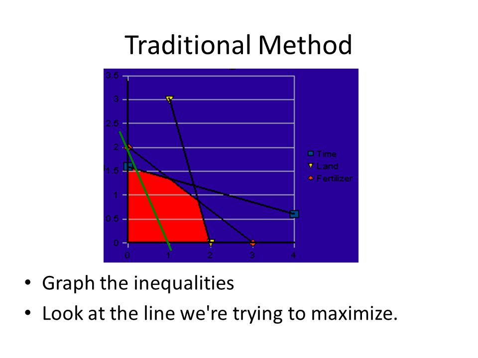 Traditional Method Graph the inequalities Look at the line we re trying to maximize.