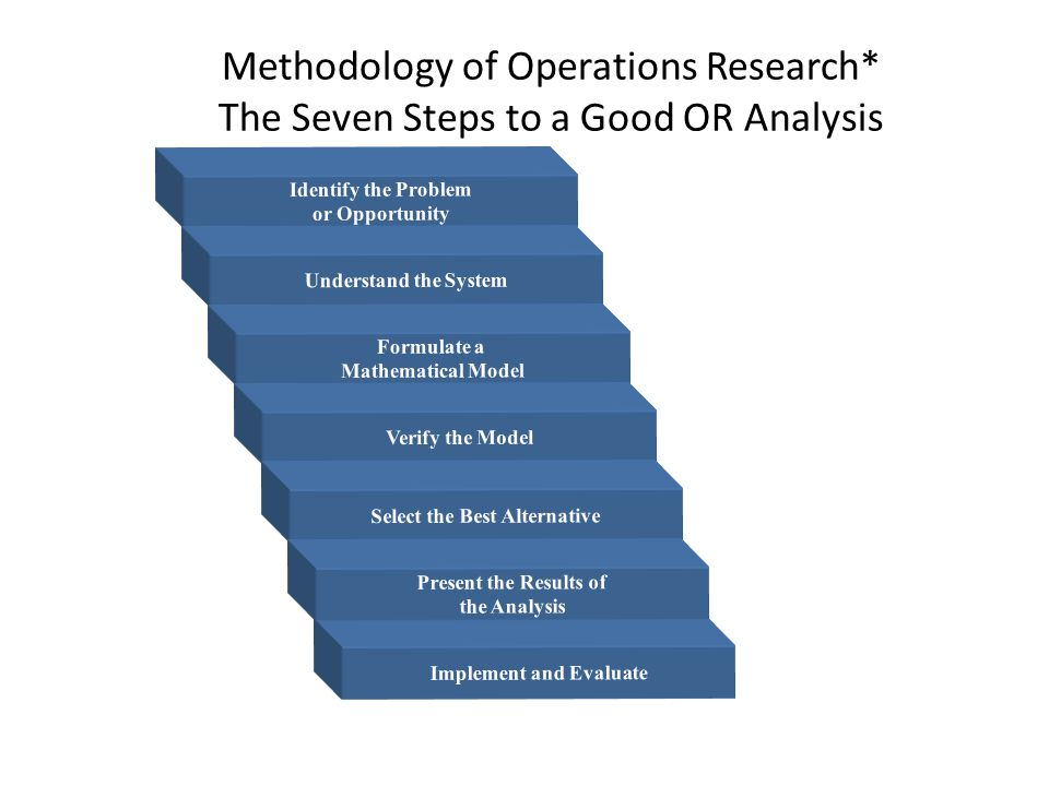 Methodology of Operations Research* The Seven Steps to a Good OR Analysis Identify the Problem or Opportunity Understand the System Formulate a Mathematical Model Verify the Model Select the Best Alternative Implement and Evaluate Present the Results of the Analysis