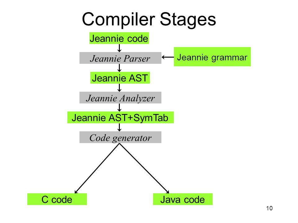 10 Compiler Stages Jeannie code Jeannie AST Jeannie AST+SymTab C codeJava code Jeannie Parser Jeannie Analyzer Code generator Jeannie grammar