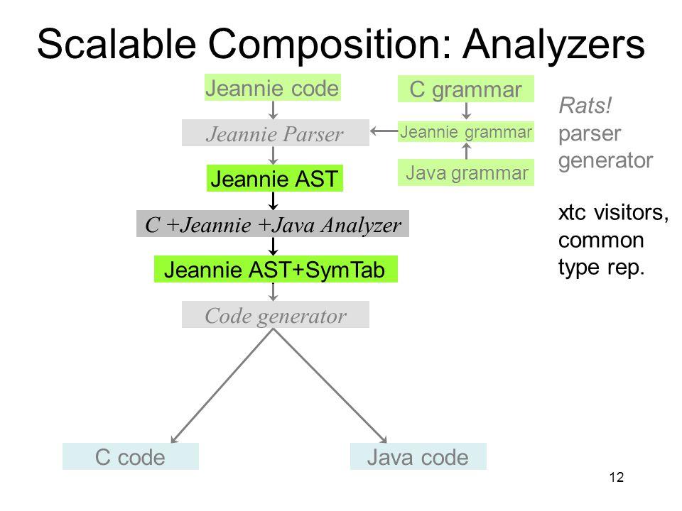 12 C grammar Jeannie grammar Java grammar Scalable Composition: Analyzers Jeannie code Jeannie Parser Rats.