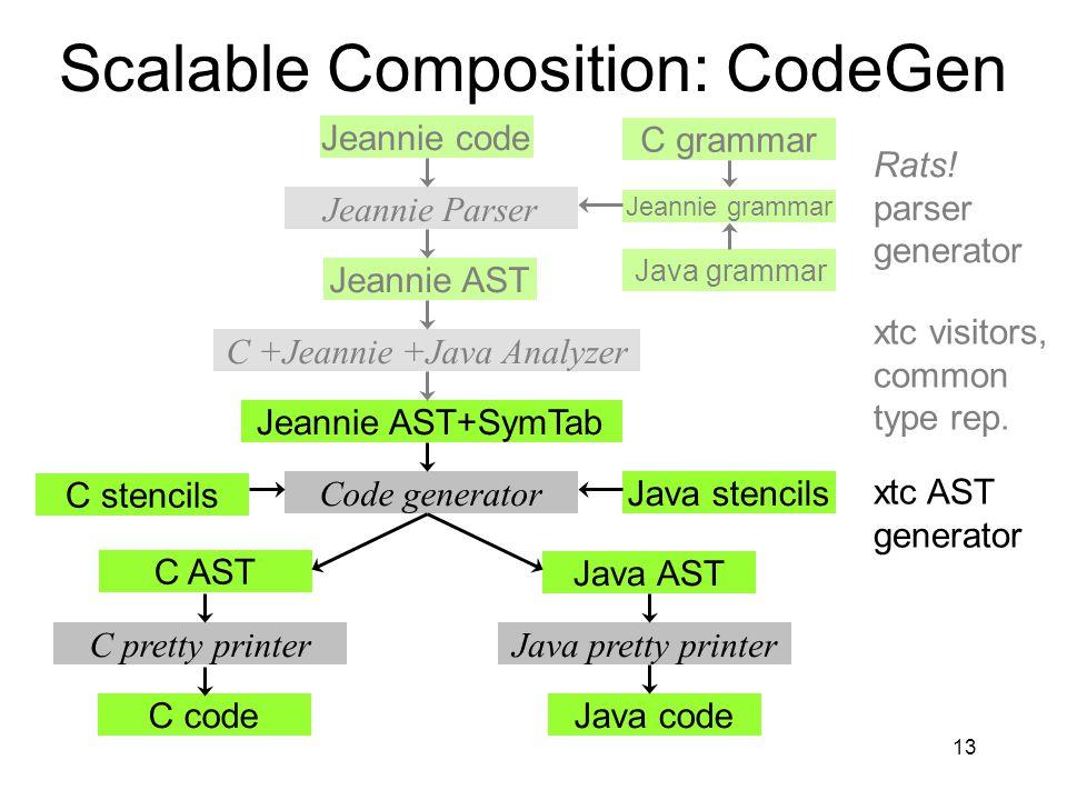 13 C +Jeannie +Java Analyzer C grammar Jeannie grammar Java grammar Scalable Composition: CodeGen Jeannie code Jeannie AST Jeannie AST+SymTab C AST Java AST C codeJava code Jeannie Parser Code generator C pretty printerJava pretty printer C stencils Java stencils xtc AST generator Rats.