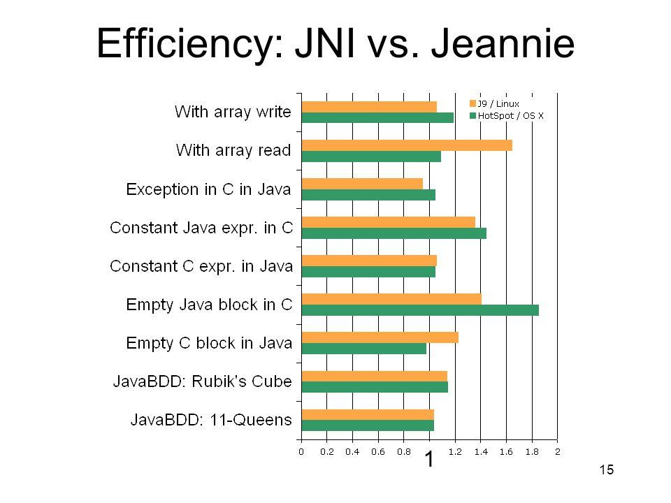 15 Efficiency: JNI vs. Jeannie 1