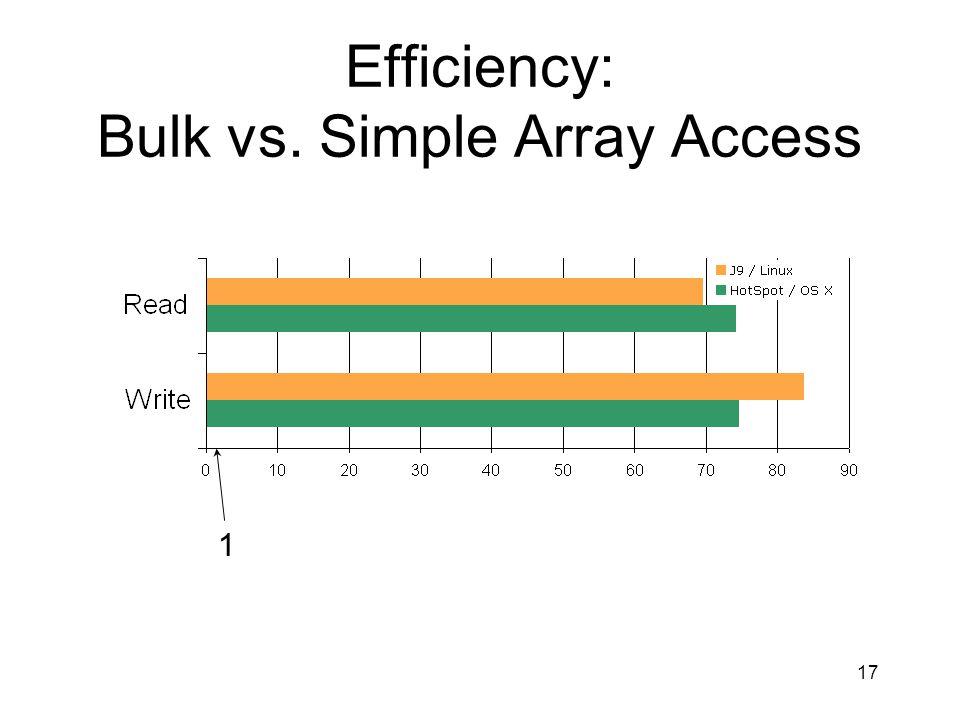 17 Efficiency: Bulk vs. Simple Array Access 1