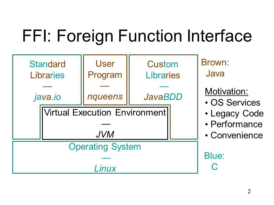 3 JNI = Java Native Interface Java C Native method: no body in Java C function with mangled name implements Java method Read Java field from C Throw Java exception from C