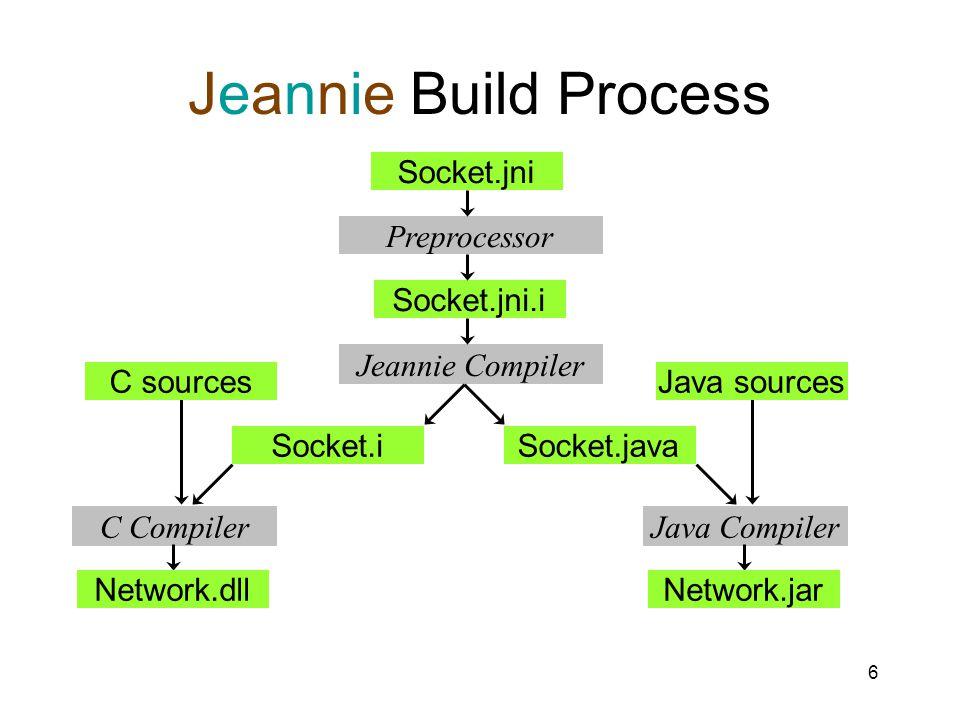 6 Jeannie Build Process Socket.jni Socket.jni.i Preprocessor Jeannie Compiler Socket.iSocket.java Java Compiler Java sources Network.jar C Compiler C sources Network.dll