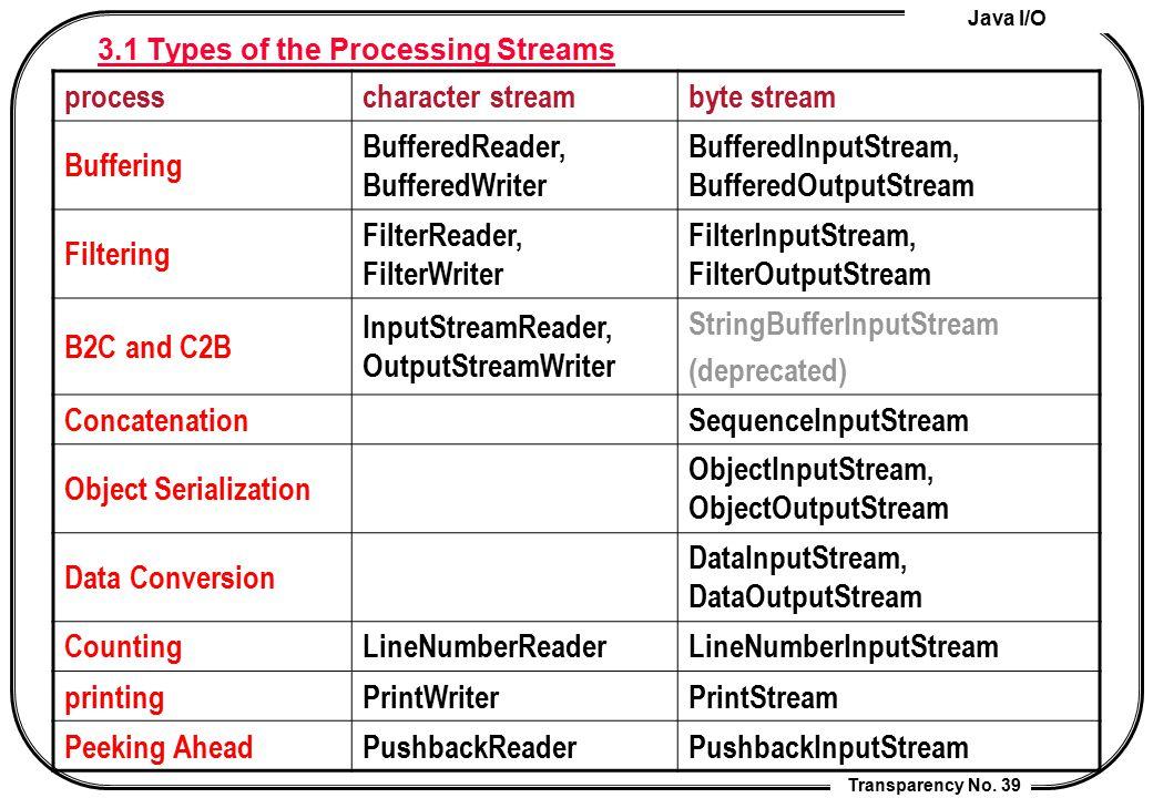 Java I/O Transparency No. 39 3.1 Types of the Processing Streams processcharacter streambyte stream Buffering BufferedReader, BufferedWriter BufferedI