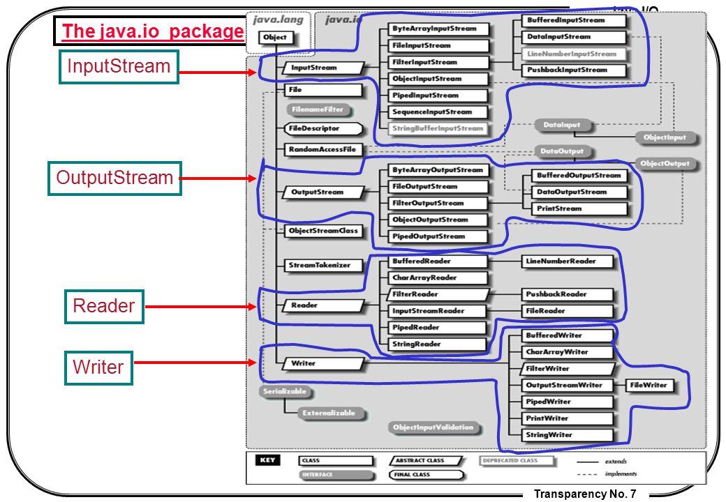 Java I/O Transparency No. 7 The java.io package InputStream OutputStream Reader Writer