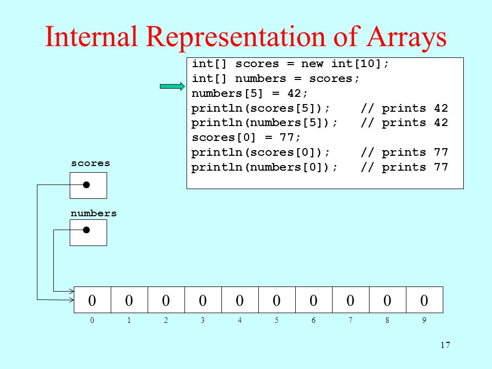 Internal Representation of Arrays 012345678 0000000000 9 scores numbers int[] scores = new int[10]; int[] numbers = scores; numbers[5] = 42; println(s