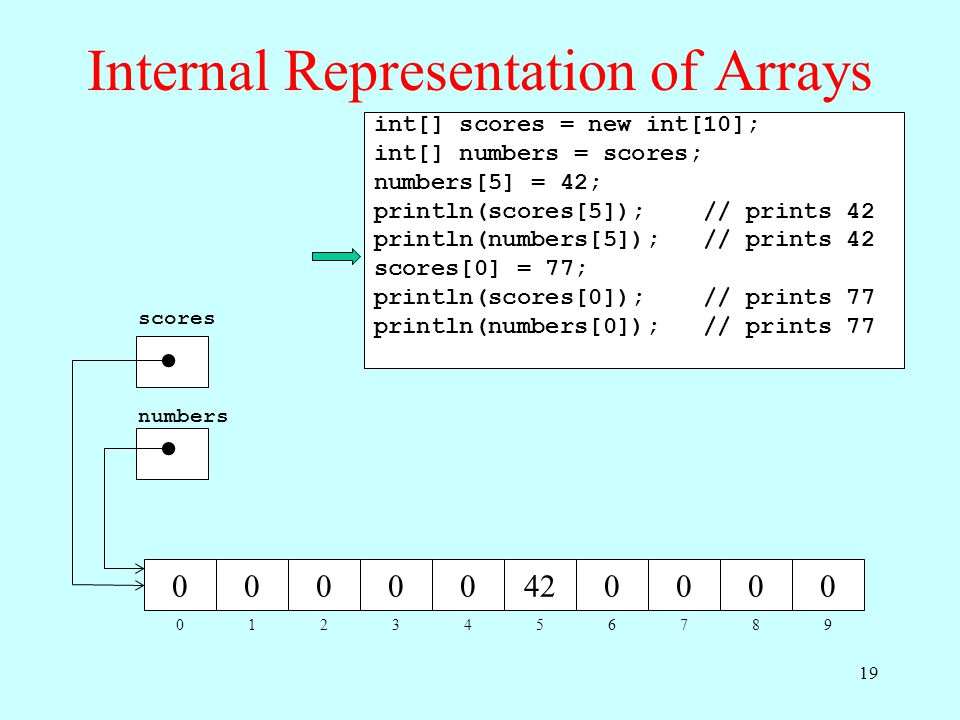 Internal Representation of Arrays 012345678 00000420000 9 scores numbers int[] scores = new int[10]; int[] numbers = scores; numbers[5] = 42; println(